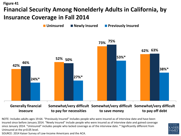 Figure 41: Financial Security Among Nonelderly Adults in California, by Insurance Coverage in Fall 2014