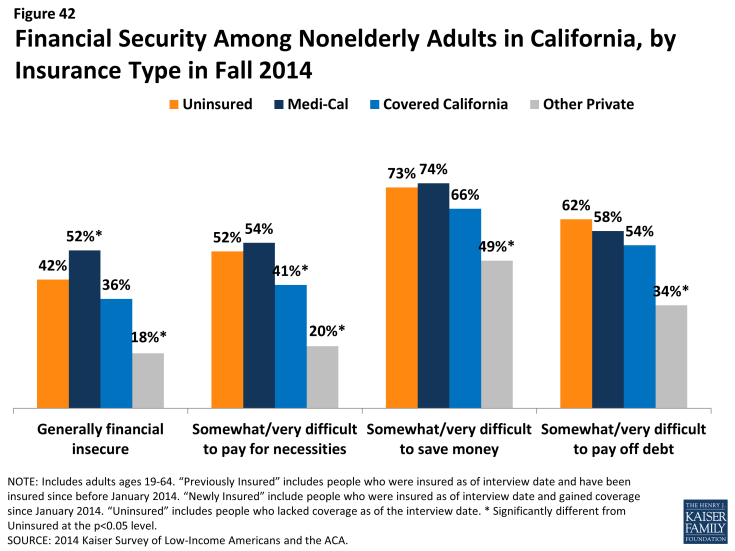 Figure 42: Financial Security Among Nonelderly Adults in California, by Insurance Type in Fall 2014