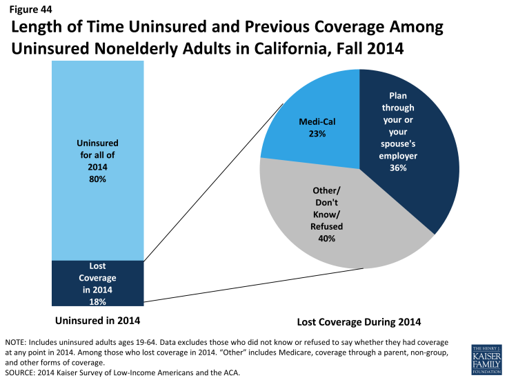Figure 44: Length of Time Uninsured and Previous Coverage Among Uninsured Nonelderly Adults in California, Fall 2014