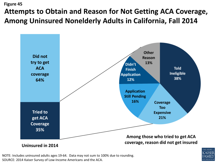 Figure 45: Attempts to Obtain and Reason for Not Getting ACA Coverage, Among Uninsured Nonelderly Adults in California, Fall 2014