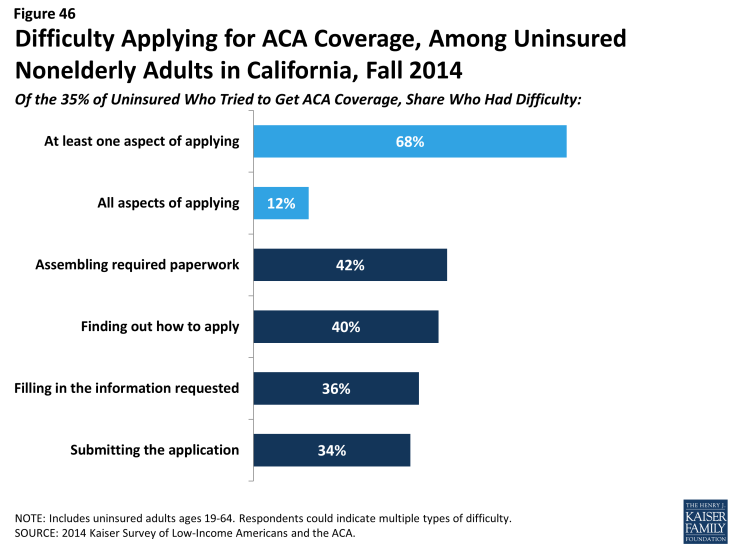 Figure 46: Difficulty Applying for ACA Coverage, Among Uninsured Nonelderly Adults in California, Fall 2014