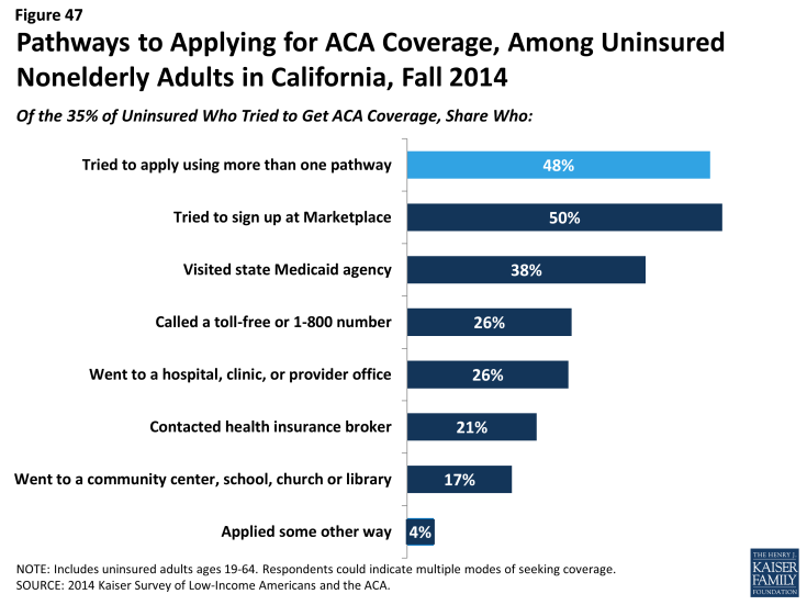 Figure 47: Pathways to Applying for ACA Coverage, Among Uninsured Nonelderly Adults in California, Fall 2014