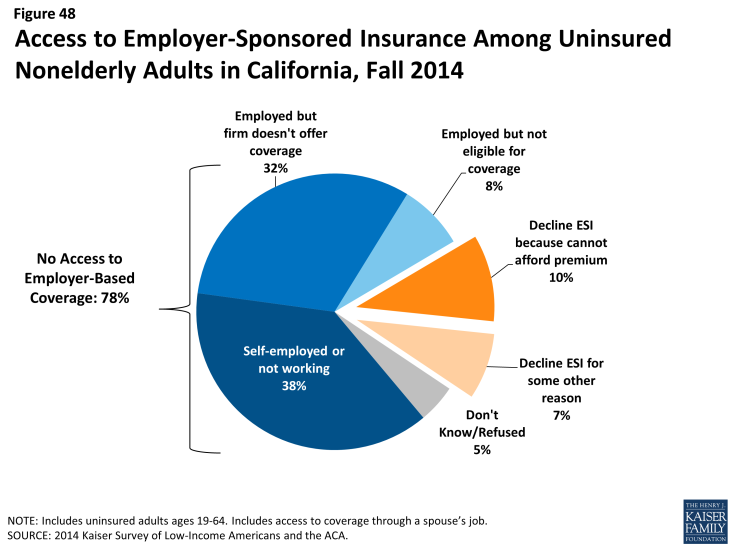 Figure 48: Access to Employer-Sponsored Insurance Among Uninsured Nonelderly Adults in California, Fall 2014