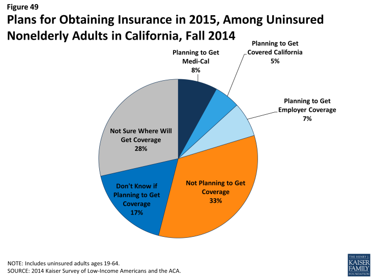 Figure 49: Plans for Obtaining Insurance in 2015, Among Uninsured Nonelderly Adults in California, Fall 2014