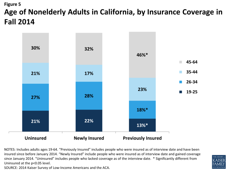 Figure 5: Age of Nonelderly Adults in California, by Insurance Coverage in Fall 2014