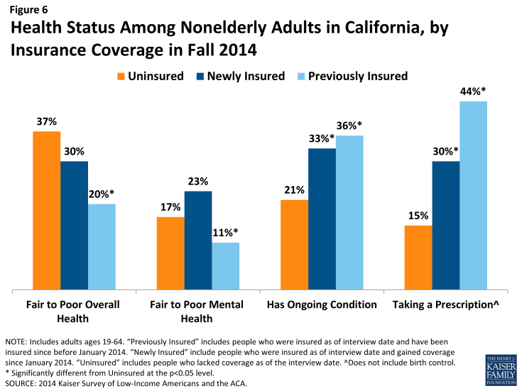 Figure 6: Health Status Among Nonelderly Adults in California, by Insurance Coverage in Fall 2014