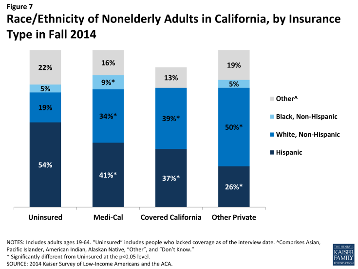 Figure 7: Race/Ethnicity of Nonelderly Adults in California, by Insurance Type in Fall 2014
