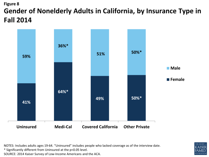 Figure 8: Gender of Nonelderly Adults in California, by Insurance Type in Fall 2014