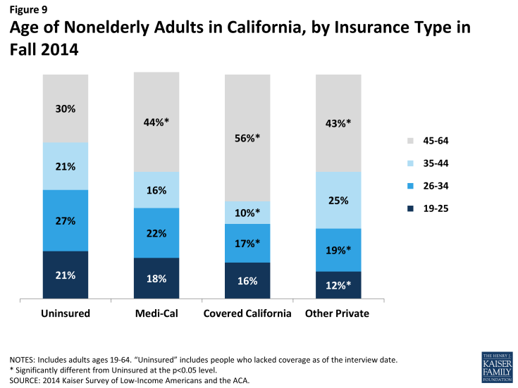 Figure 9: Age of Nonelderly Adults in California, by Insurance Type in Fall 2014