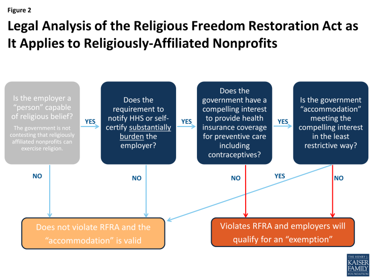 Figure 2: Legal Analysis of the Religious Freedom Restoration Act as It Applies to Religiously-Affiliated Nonprofits
