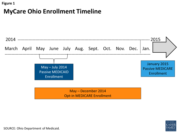 Figure 1: MyCare Ohio Enrollment Timeline