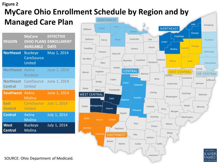 Figure 2: MyCare Ohio Enrollment Schedule by Region and by Managed Care Plan