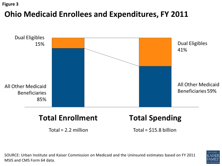Figure 3: Ohio Medicaid Enrollees and Expenditures, FY 2011