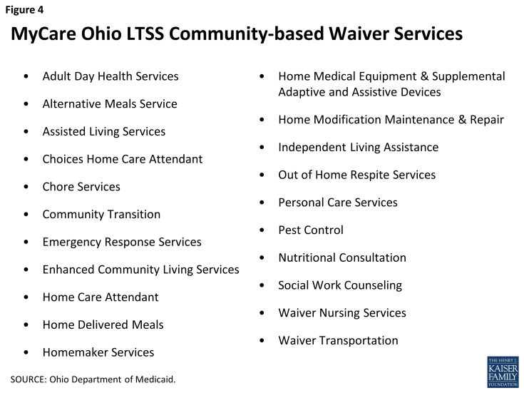 Figure 4: MyCare Ohio LTSS Community-based Waiver Services