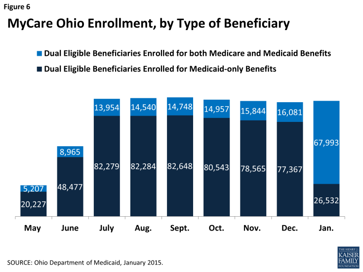 Figure 6: MyCare Ohio Enrollment, by Type of Beneficiary
