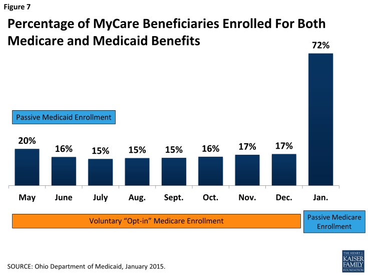 Figure 7: Percentage of MyCare Beneficiaries Enrolled For Both Medicare and Medicaid Benefits
