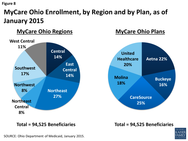 Figure 8: MyCare Ohio Enrollment, by Region and by Plan, as of January 2015