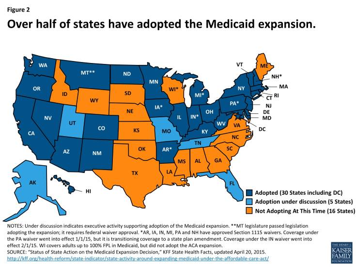 Figure 2: Over half of states have adopted the Medicaid expansion.