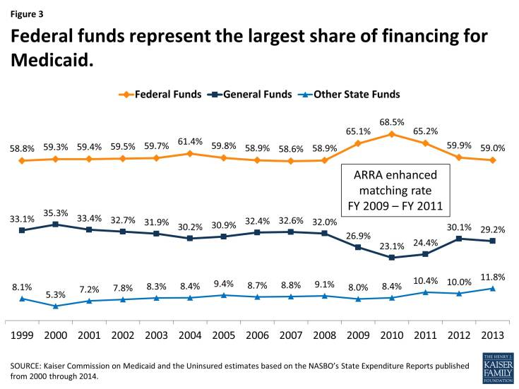 Figure 3: Federal funds represent the largest share of financing for Medicaid.