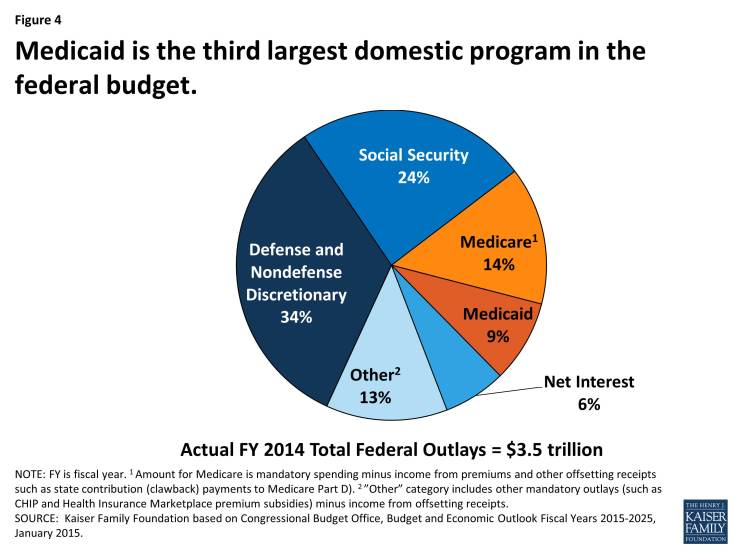 Figure 4: Medicaid is the third largest domestic program in the federal budget.