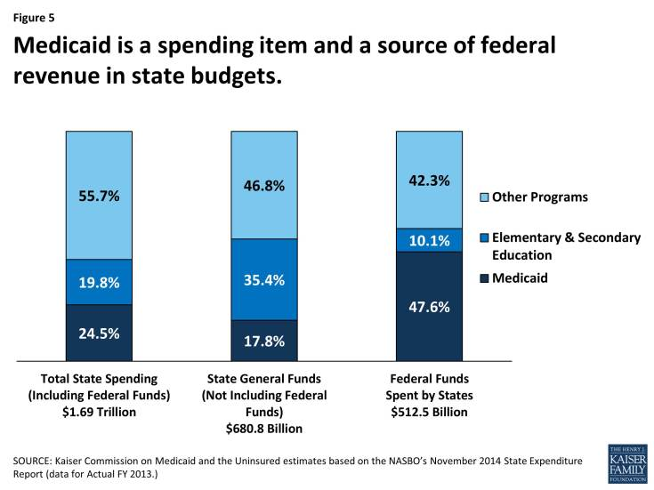 Figure 5: Medicaid is a spending item and a source of federal revenue in state budgets.
