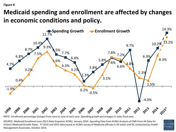 Figure 6: Medicaid spending and enrollment are affected by changes in economic conditions and policy.