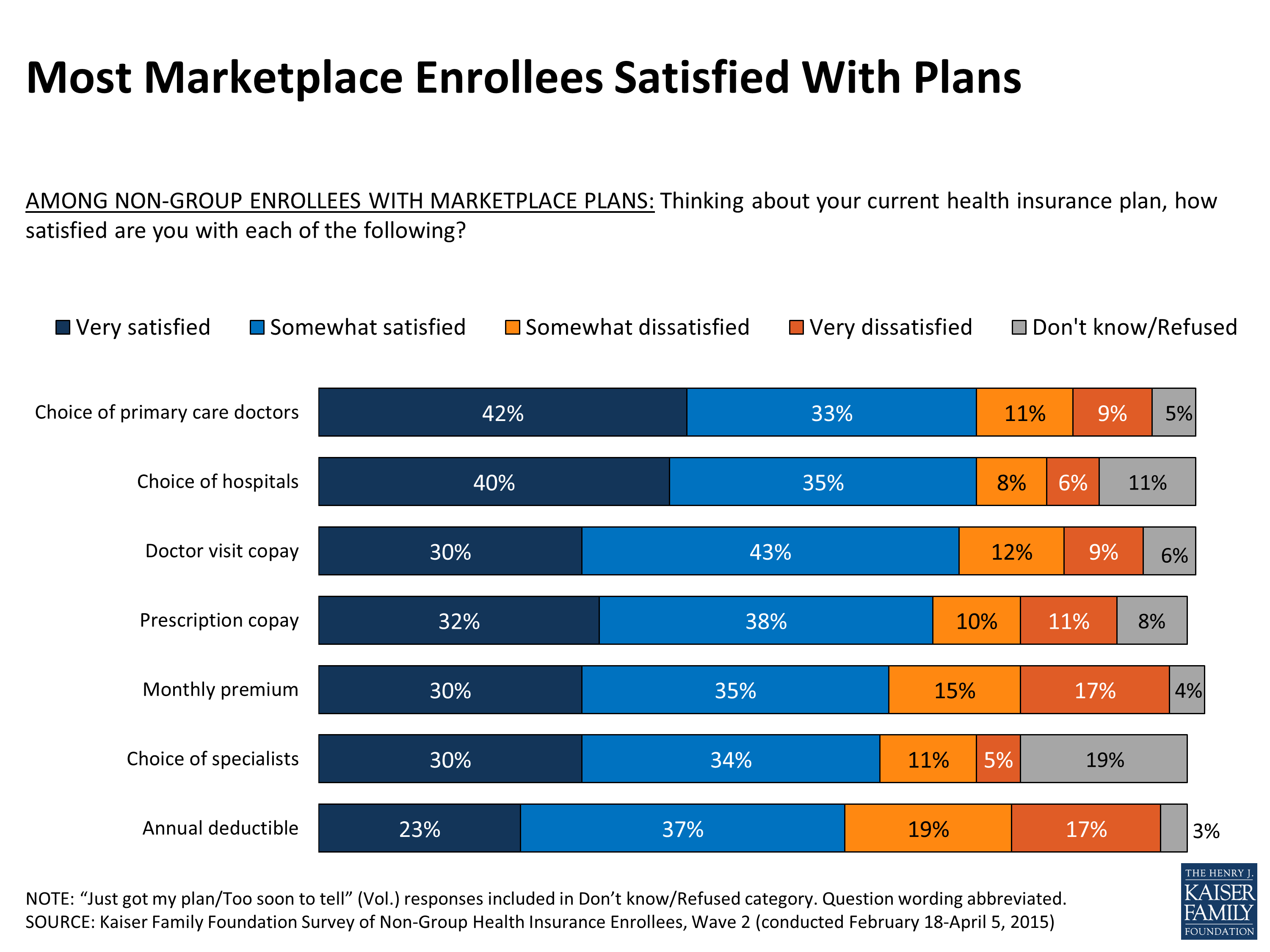 Survey of Non-Group Health Insurance Enrollees, Wave 2 | The Henry J