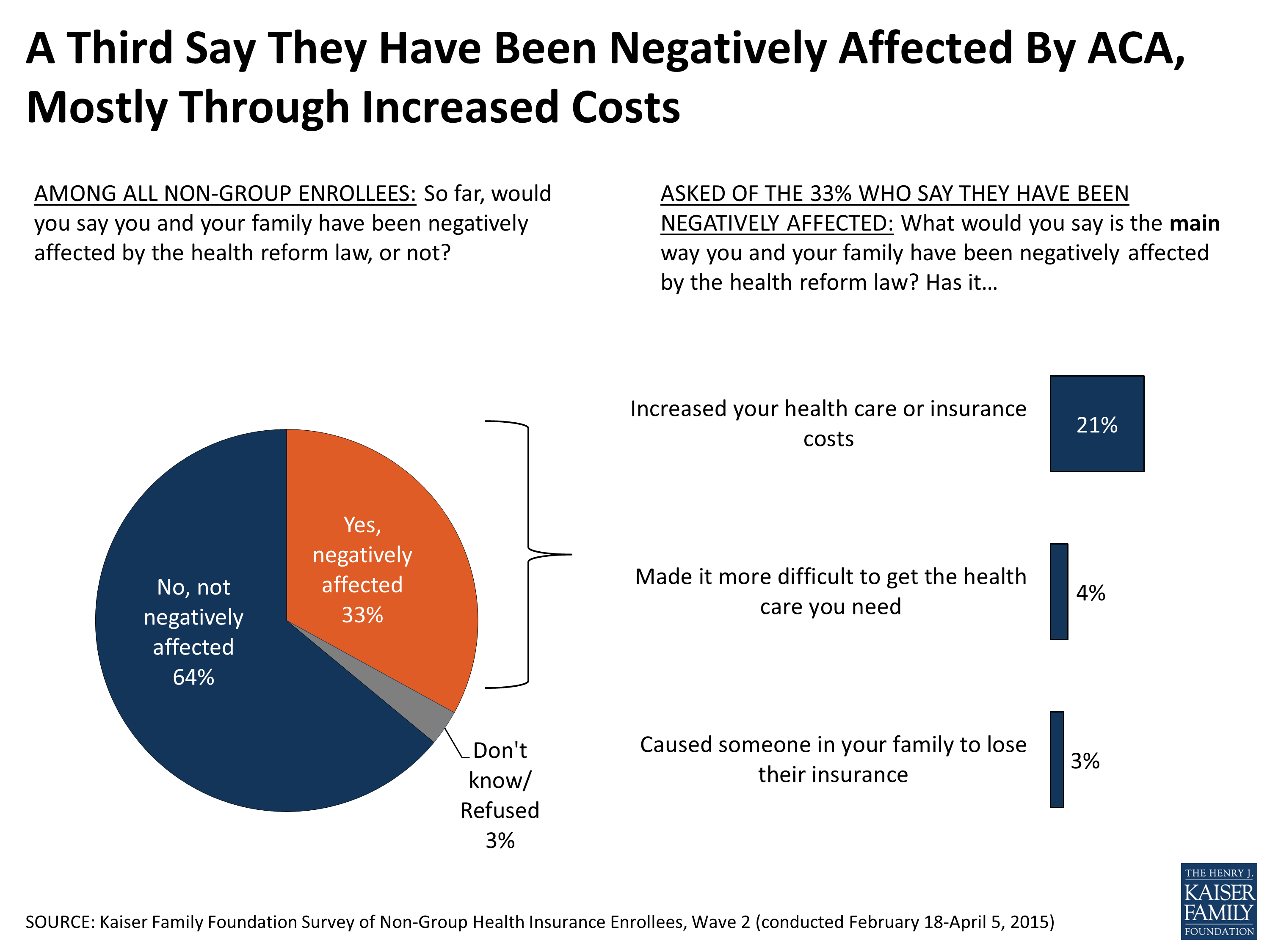 Survey of Non-Group Health Insurance Enrollees, Wave 2 ...