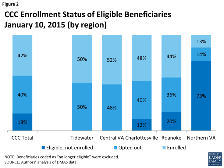 Figure 2: CCC Enrollment Status of Eligible BeneficiariesJanuary 10, 2015 (by region)