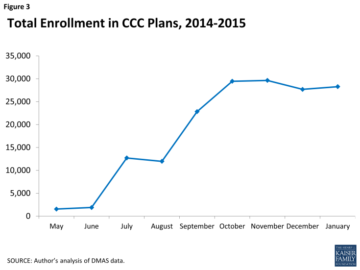 Figure 3: Total Enrollment in CCC Plans, 2014-2015