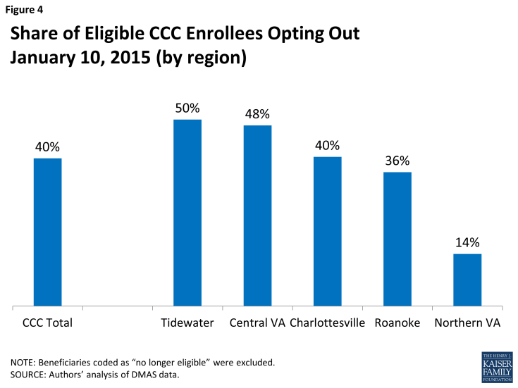 Figure 4: Share of Eligible CCC Enrollees Opting OutJanuary 10, 2015 (by region)