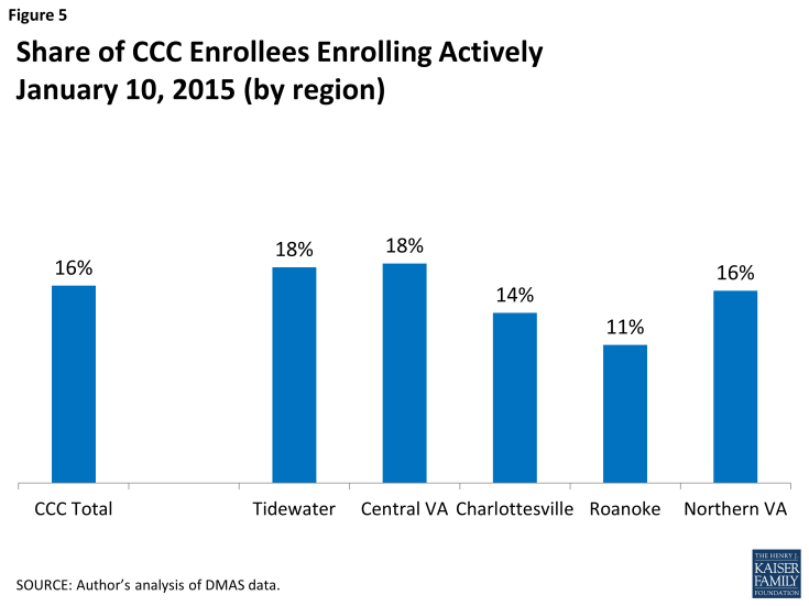 Figure 5: Share of CCC Enrollees Enrolling ActivelyJanuary 10, 2015 (by region)