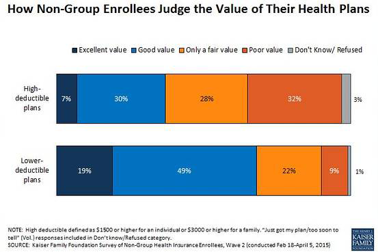 The Value Trade Off In High Deductible Health Plans Kff