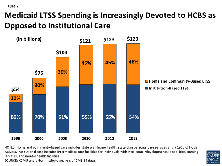 Figure 2: Medicaid LTSS Spending is Increasingly Devoted to HCBS as Opposed to Institutional Care
