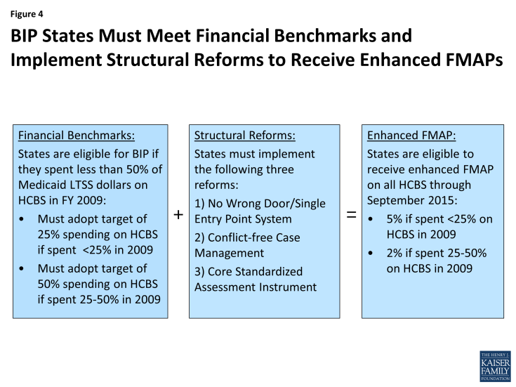 Figure 4: BIP States Must Meet Financial Benchmarks and Implement Structural Reforms to Receive Enhanced FMAPs