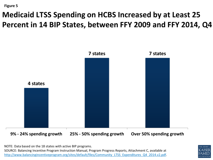 Figure 5: Medicaid LTSS Spending on HCBS Increased by at Least 25 Percent in 14 BIP States, between FFY 2009 and FFY 2014, Q4