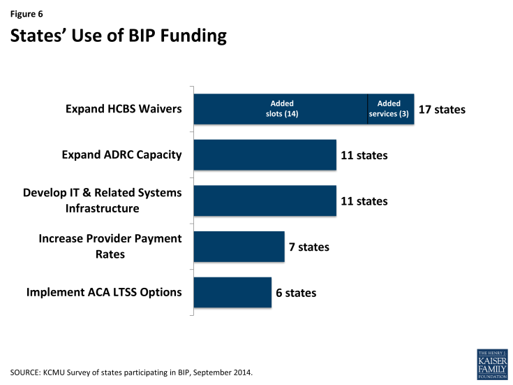 Figure 6: States' Use of BIP Funding