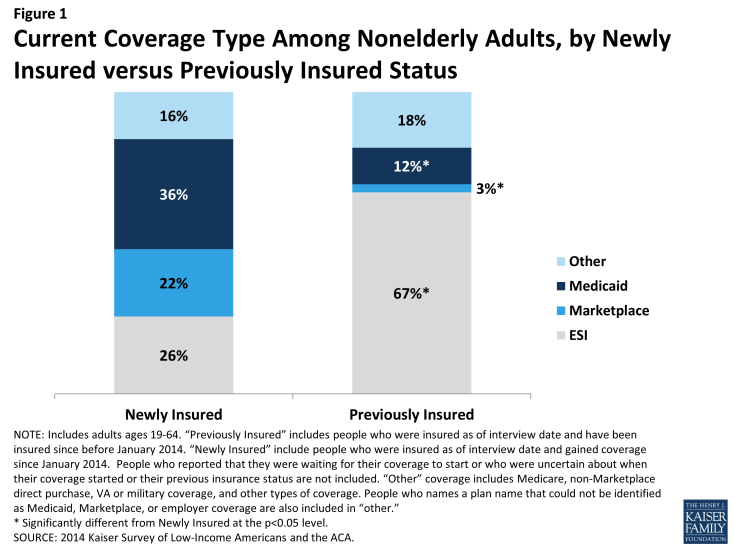Figure 1: Current Coverage Type Among Nonelderly Adults, by Newly Insured versus Previously Insured Status