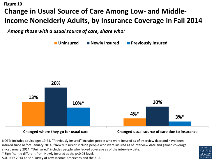 Figure 10: Change in Usual Source of Care Among Low- and Middle-Income Nonelderly Adults, by Insurance Coverage in Fall 2014