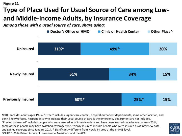 Figure 11: Type of Place Used for Usual Source of Care among Low- and Middle-Income Adults, by Insurance Coverage