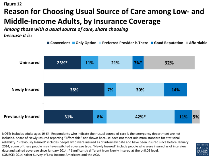 Figure 12: Reason for Choosing Usual Source of Care among Low- and Middle-Income Adults, by Insurance Coverage