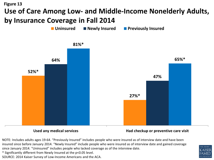 Figure 13: Use of Care Among Low- and Middle-Income Nonelderly Adults, by Insurance Coverage in Fall 2014
