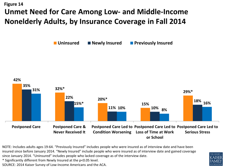 Figure 14: Unmet Need for Care Among Low- and Middle-Income Nonelderly Adults, by Insurance Coverage in Fall 2014