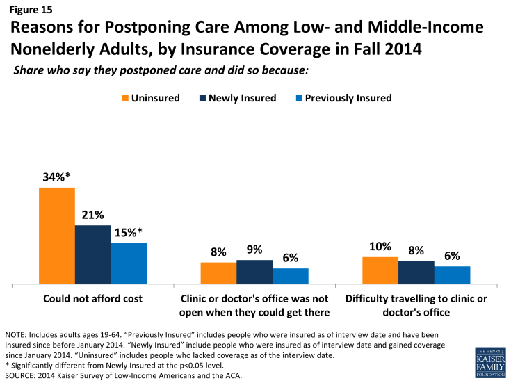 Figure 15: Reasons for Postponing Care Among Low- and Middle-Income Nonelderly Adults, by Insurance Coverage in Fall 2014