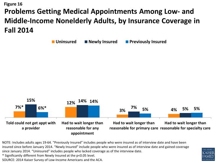 Figure 16: Problems Getting Medical Appointments Among Low- and Middle-Income Nonelderly Adults, by Insurance Coverage in Fall 2014