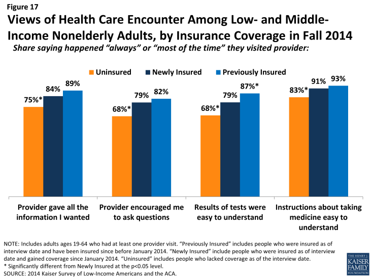 Figure 17: Views of Health Care Encounter Among Low- and Middle-Income Nonelderly Adults, by Insurance Coverage in Fall 2014