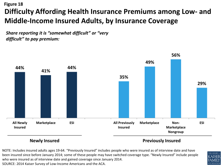 Figure 18: Difficulty Affording Health Insurance Premiums among Low- and Middle-Income Insured Adults, by Insurance Coverage