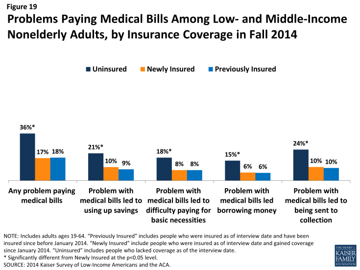 Figure 19: Problems Paying Medical Bills Among Low- and Middle-Income Nonelderly Adults, by Insurance Coverage in Fall 2014