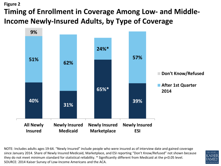 Figure 2: Timing of Enrollment in Coverage Among Low- and Middle-Income Newly-Insured Adults, by Type of Coverage
