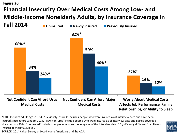 Figure 20: Financial Insecurity Over Medical Costs Among Low- and Middle-Income Nonelderly Adults, by Insurance Coverage in Fall 2014